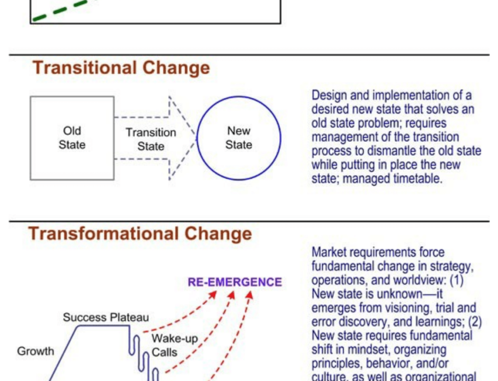 transitional and transformational change Start studying paf 311 week 5 slides learn vocabulary, terms, and more with flashcards, games developmental, transitional, and transformational change.